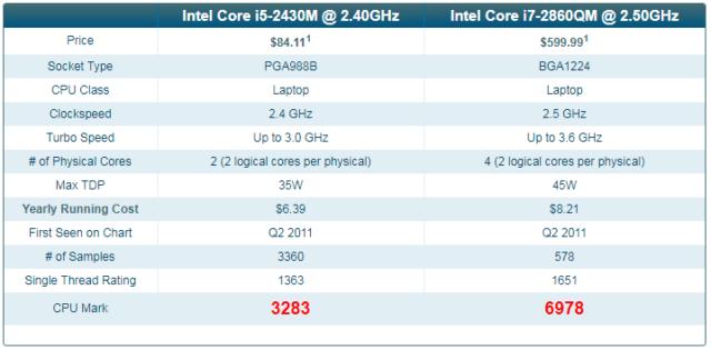 Intel i5-2430M Compared to i7-2860QM