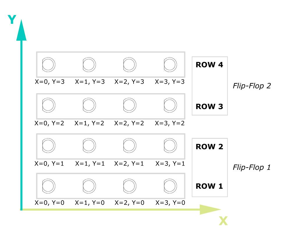 The LED matrix per layout
